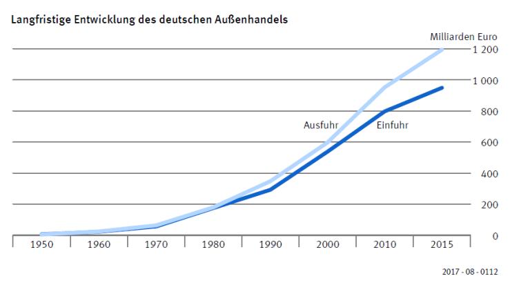 langfristigeentwicklungdeutscheraussenhandel