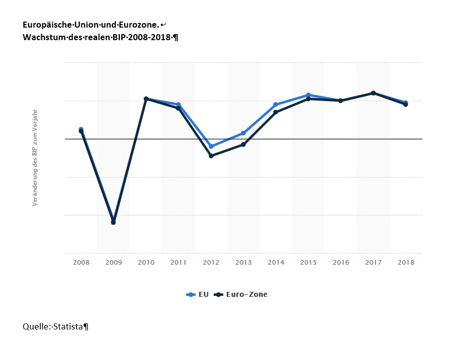 WachstumEUEurozone2008-2018